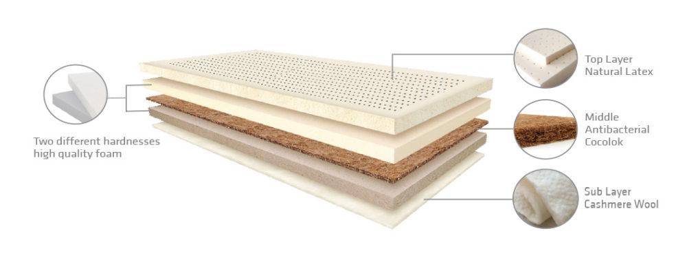 mattress-layers